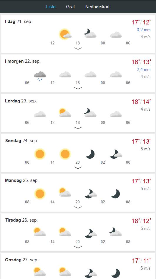 pogoda norweska